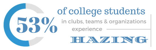 53% of college students in clubs, team & organizations experience hazing.